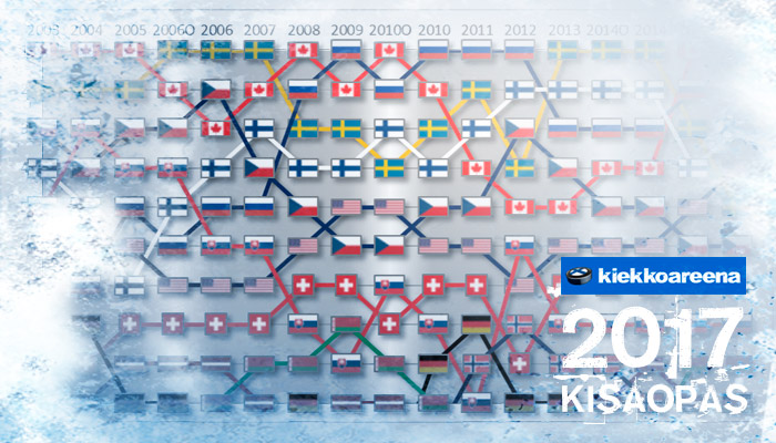 MM 2017 -kisaopas